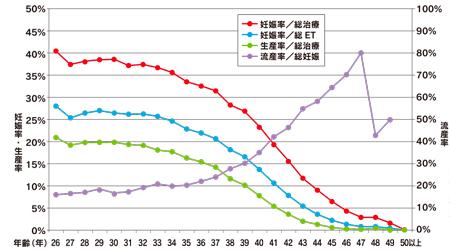 不妊治療の治療成績(妊娠率・生産率・流産率)
