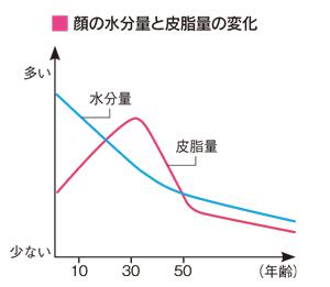顔の水分量と皮脂量の変化