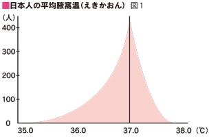 日本人の平均腋窩温(えきかおん)図1