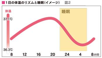 1日の体温のリズムと睡眠(イメージ) 図2