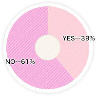 YES…39% NO…61%
