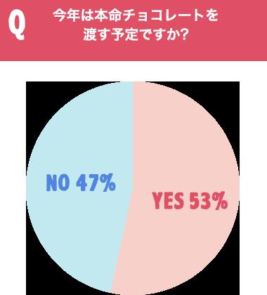 Q今年は本命チョコレートを渡す予定ですか? YES53% NO47%