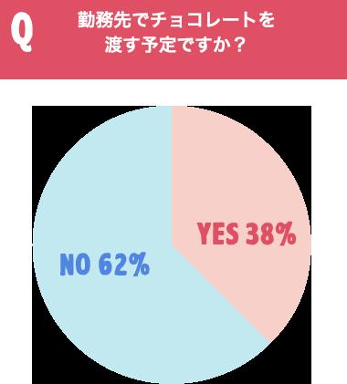 Q勤務先でチョコレートを渡す予定ですか? YES38% NO62%