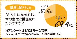 「がん」になっても今の会社で働き続けたいですか? はい69.4% いいえ30.6%