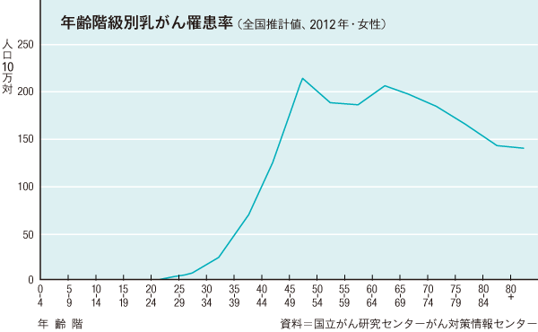 年齢階級別乳がん罹患率(全国推計値、2012年・女性)