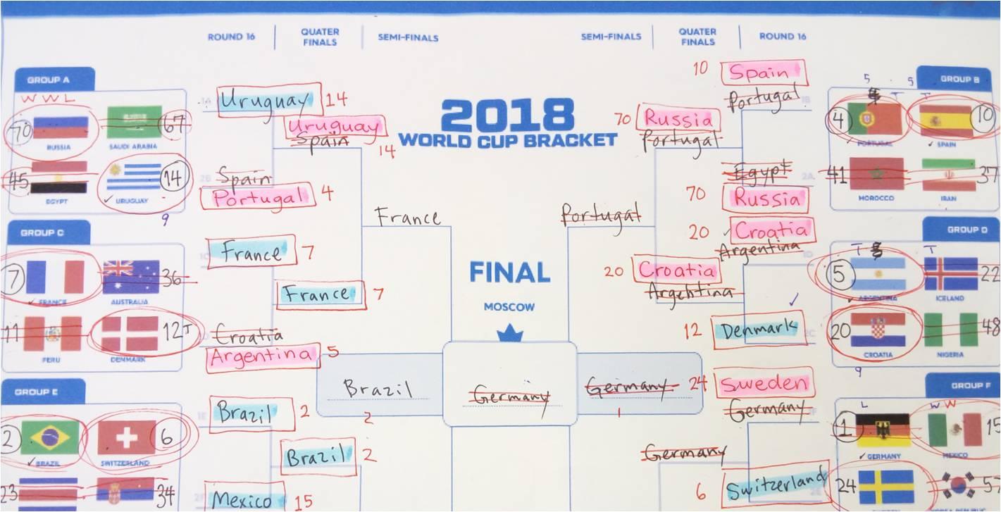 ワールドカップの勝敗を予想!その結果は?