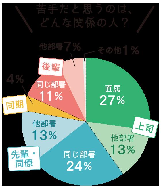 苦手だと思うのは、どんな関係の人? 【上司】直属…27%、他部署…13%。【先輩・同僚】同じ部署…24%、他部署…13%。【同期】…4%。【後輩】同じ部署…11%、他部署…7%、その他…1%