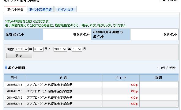 給料振込口座にしているだけで500円ゲット♪SBIネット銀行はお得♪