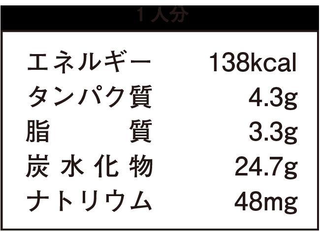 1人分:エネルギー138kcal、タンパク質4.3g、脂質3.3g、炭水化物24.7g、ナトリウム48mg