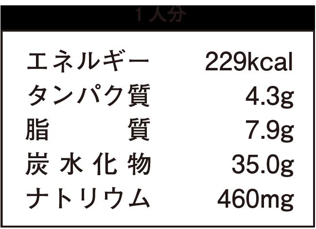 1人分:エネルギー229kcal、タンパク質4.3g、脂質7.9g、炭水化物35.0g、ナトリウム460mg