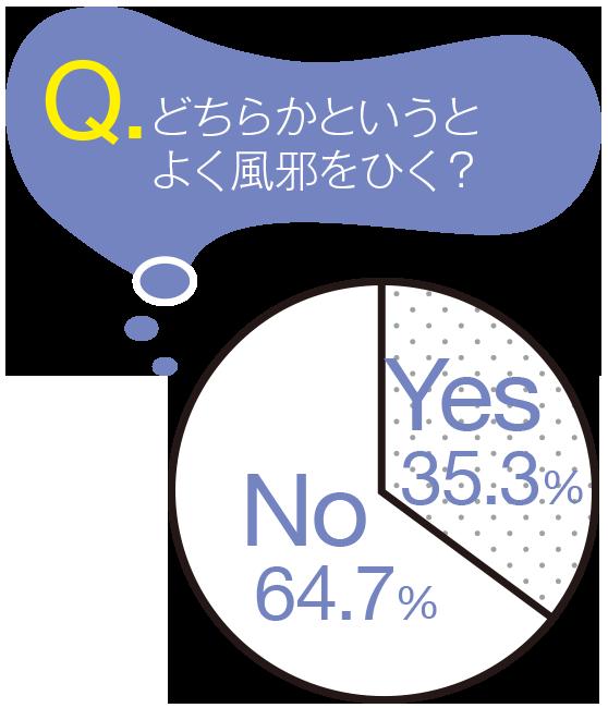 Q.どちらかというとよく風邪をひく?