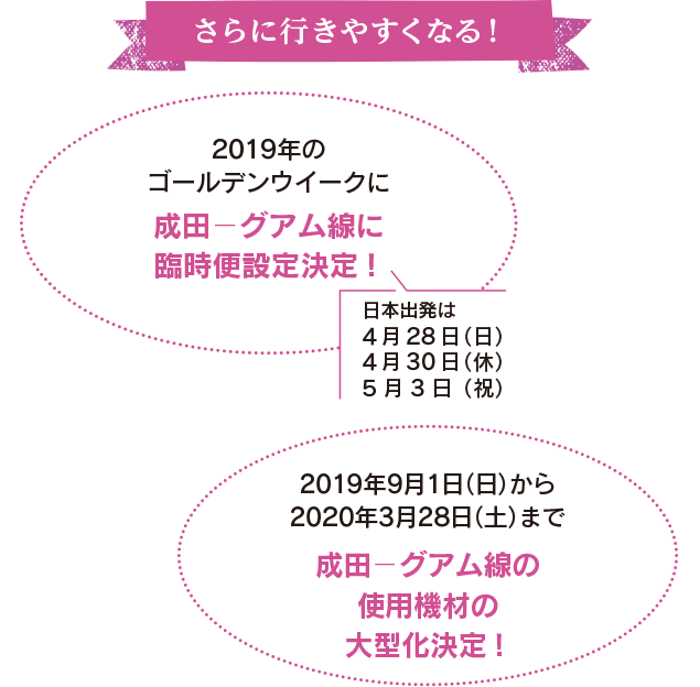 さらに行きやすくなる!2019年のゴールデンウイークに成田-グアム線に臨時便設定決定!2019年9月1日(日)から2020年3月28日(土)まで成田-グアム線の使用機材の大型化決定!