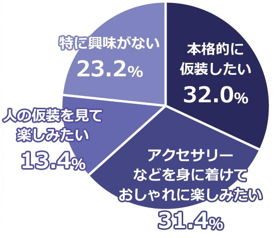 円グラフ・本格的に仮装したい32.0%・アクセサリーなどを身に着けておしゃれに楽しみたい31.4%・人の仮装を見て楽しみたい13.4%・特に興味がない23.2%
